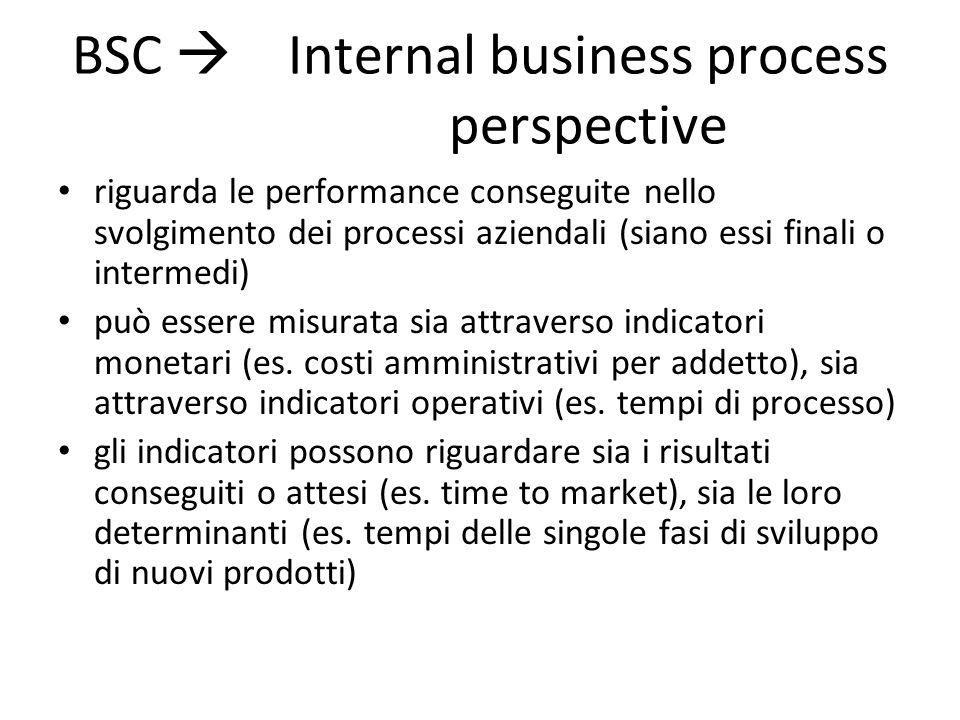 BSC  Internal business process perspective riguarda le performance conseguite nello svolgimento dei processi aziendali (siano essi finali o intermedi