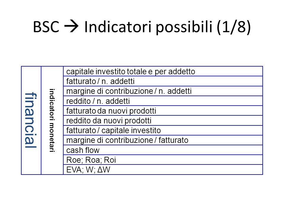 BSC  Indicatori possibili (1/8) indicatori monetari financial margine di contribuzione / n. addetti reddito / n. addetti fatturato da nuovi prodotti