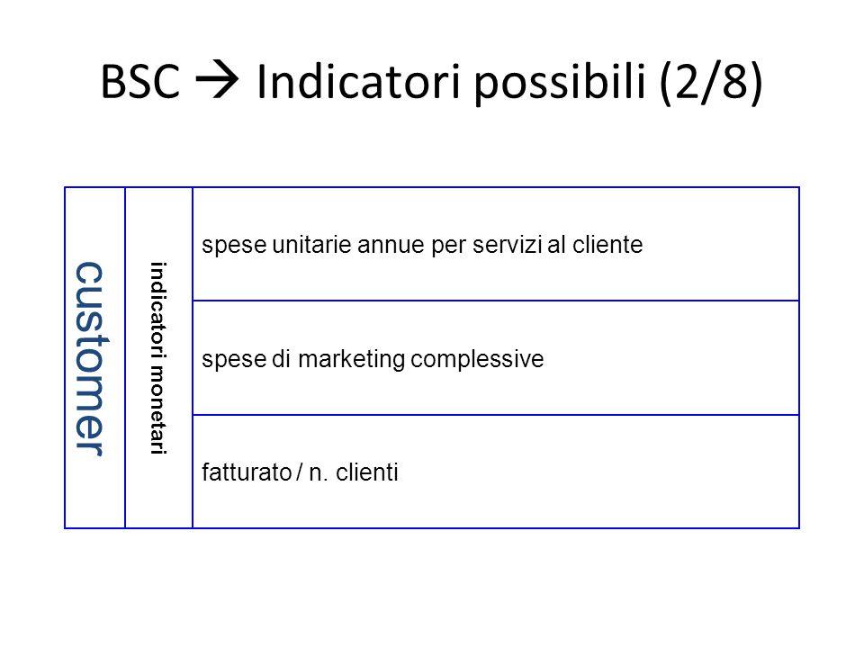 BSC  Indicatori possibili (2/8) indicatori monetari customer fatturato / n. clienti spese di marketing complessive spese unitarie annue per servizi a