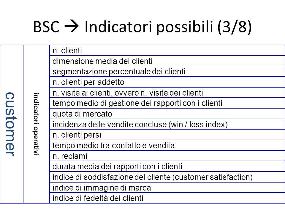 BSC  Indicatori possibili (3/8) indice di soddisfazione del cliente (customer satisfaction) indice di immagine di marca indice di fedeltà dei clienti