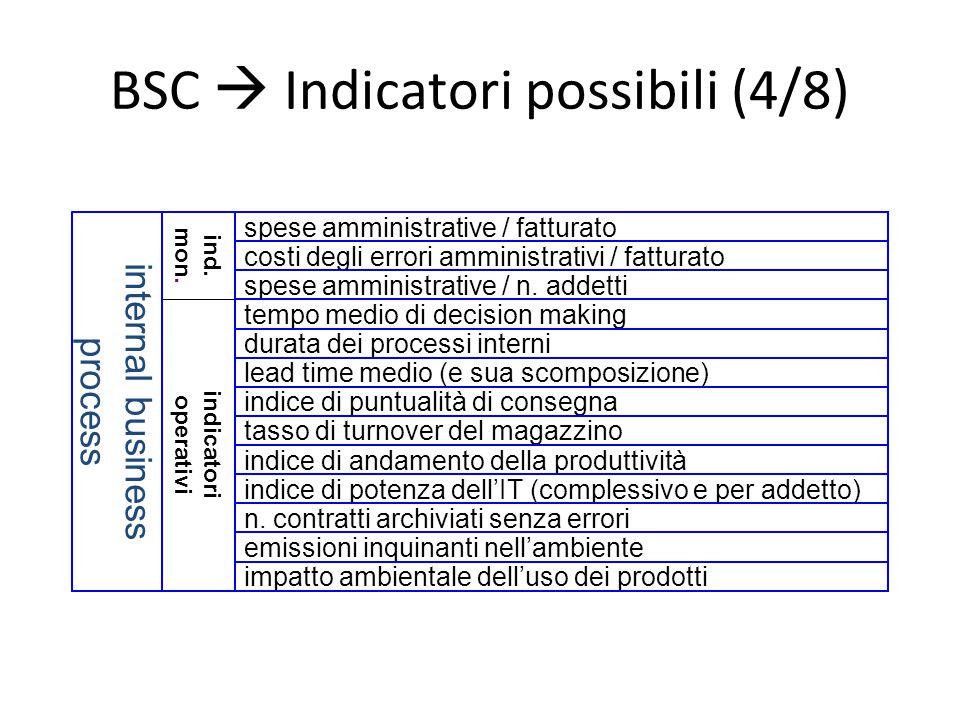 BSC  Indicatori possibili (4/8) costi degli errori amministrativi / fatturato indicatori operativi impatto ambientale dell'uso dei prodotti indice di