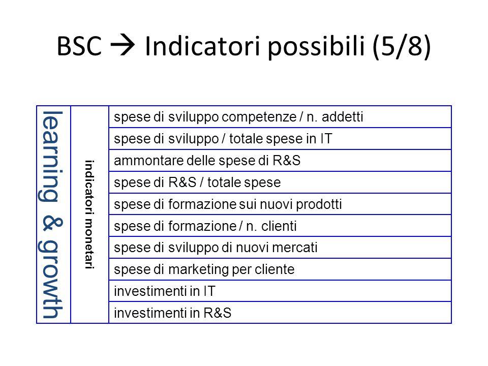 BSC  Indicatori possibili (5/8) indicatori monetari learning & growth ammontare delle spese di R&S spese di R&S / totale spese spese di formazione su