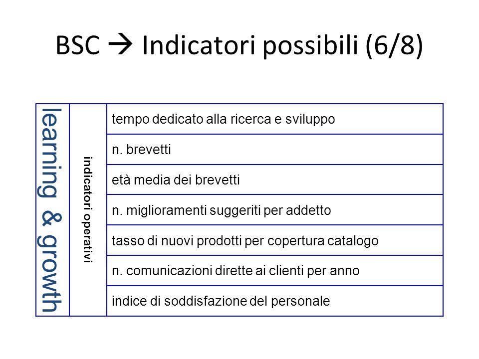 BSC  Indicatori possibili (6/8) indice di soddisfazione del personale indicatori operativi learning & growth età media dei brevetti n. miglioramenti