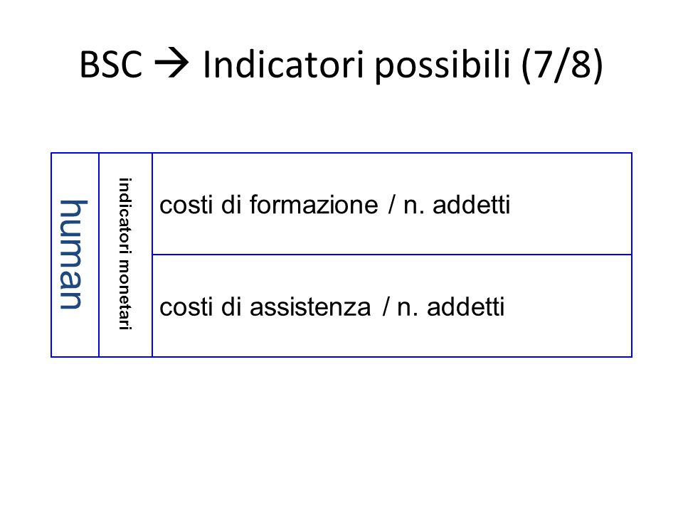 BSC  Indicatori possibili (7/8) indicatori monetari human costi di assistenza / n. addetti costi di formazione / n. addetti