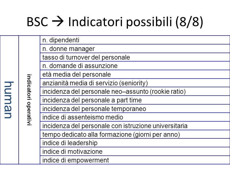 BSC  Indicatori possibili (8/8) n. donne manager n. domande di assunzione tasso di turnover del personale n. dipendenti incidenza del personale neo–a