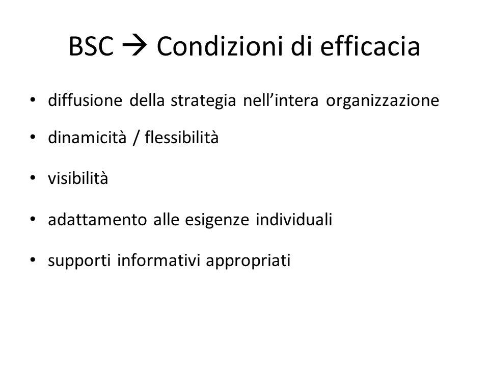 BSC  Condizioni di efficacia diffusione della strategia nell'intera organizzazione dinamicità / flessibilità visibilità adattamento alle esigenze ind