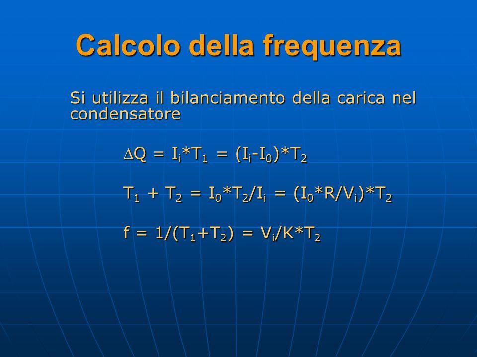Calcolo della frequenza Si utilizza il bilanciamento della carica nel condensatore Q = I i *T 1 = (I i -I 0 )*T 2 T 1 + T 2 = I 0 *T 2 /I i = (I 0 *R