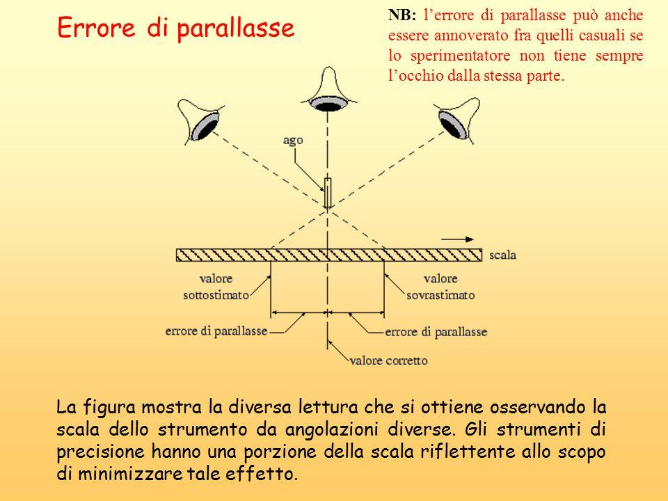 Errore di parallasse La figura mostra la diversa lettura che si ottiene osservando la scala dello strumento da angolazioni diverse.