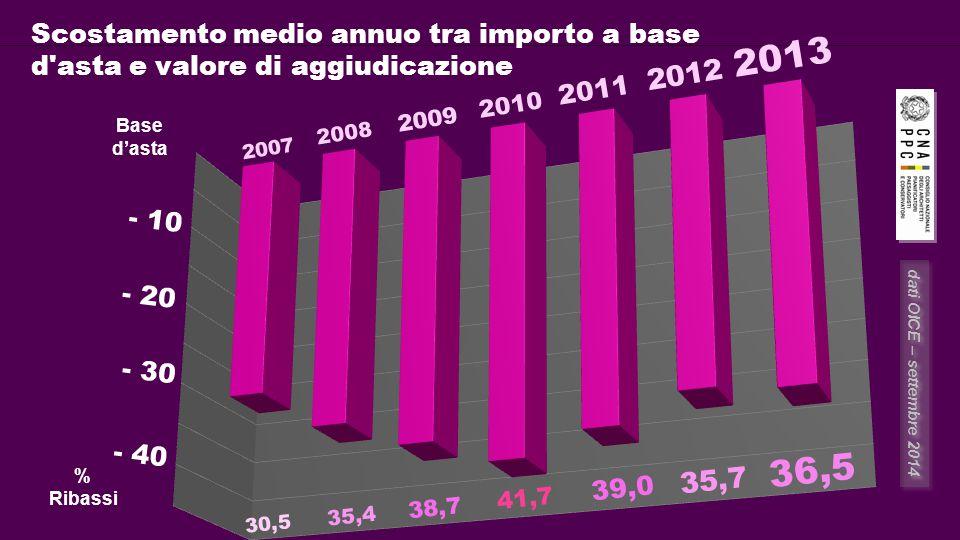 Scostamento medio annuo tra importo a base d asta e valore di aggiudicazione % Ribassi Base d'asta 2013 2007 2008 2009 2010 2011 2012 - 10 - 20 - 30 - 40 36,5 30,5 35,4 38,7 41,7 39,0 35,7 dati OICE – settembre 2014