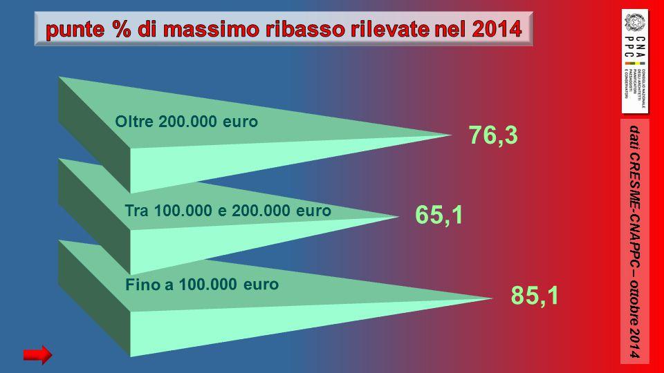 dati CRESME-CNAPPC – ottobre 2014 Oltre 200.000 euro Tra 100.000 e 200.000 euro Fino a 100.000 euro