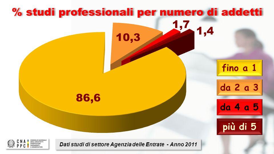 Dati studi di settore Agenzia delle Entrate - Anno 2011 % studi professionali per numero di addetti fino a 1 da 2 a 3 da 4 a 5 più di 5 86,6 10,3 1,7 1,4