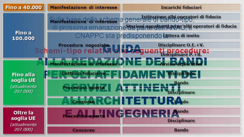 Lettera di invito Bando Schemi-tipo relativi alle seguenti procedure: Disciplinare P.+B. GUIDA ALLA REDAZIONE DEI BANDI PER GLI AFFIDAMENTI DEI SERVIZ