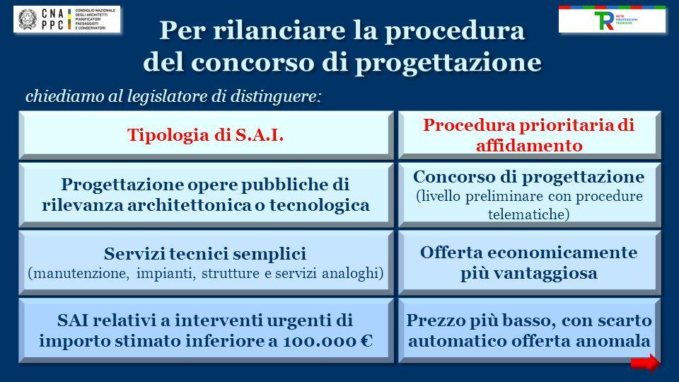 Per rilanciare la procedura del concorso di progettazione Per rilanciare la procedura del concorso di progettazione Tipologia di S.A.I. Procedura prio