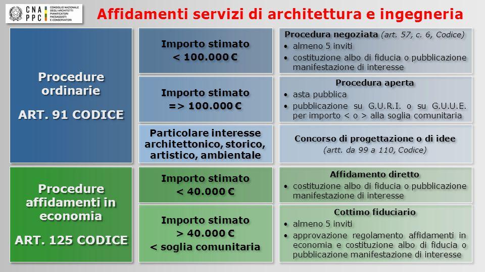 Affidamenti servizi di architettura e ingegneria Importo stimato < 100.000 € Importo stimato < 100.000 € Procedure affidamenti in economia ART.