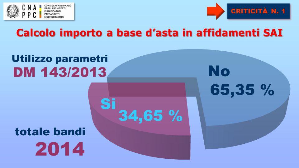 Calcolo importo a base d'asta in affidamenti SAI Utilizzo parametri DM 143/2013 totale bandi 2014 34,65 % CRITICITÀ N. 1 65,35 % No Si