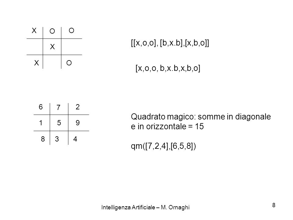 Intelligenza Artificiale – M.Ornaghi 9 2.2.