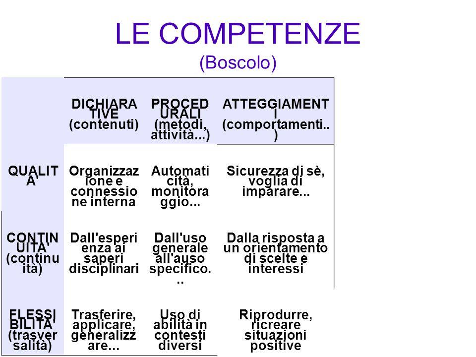 LE COMPETENZE (Boscolo) DICHIARA TIVE (contenuti) PROCED URALI (metodi, attività...) ATTEGGIAMENT I (comportamenti.. ) QUALIT A' Organizzaz ione e con