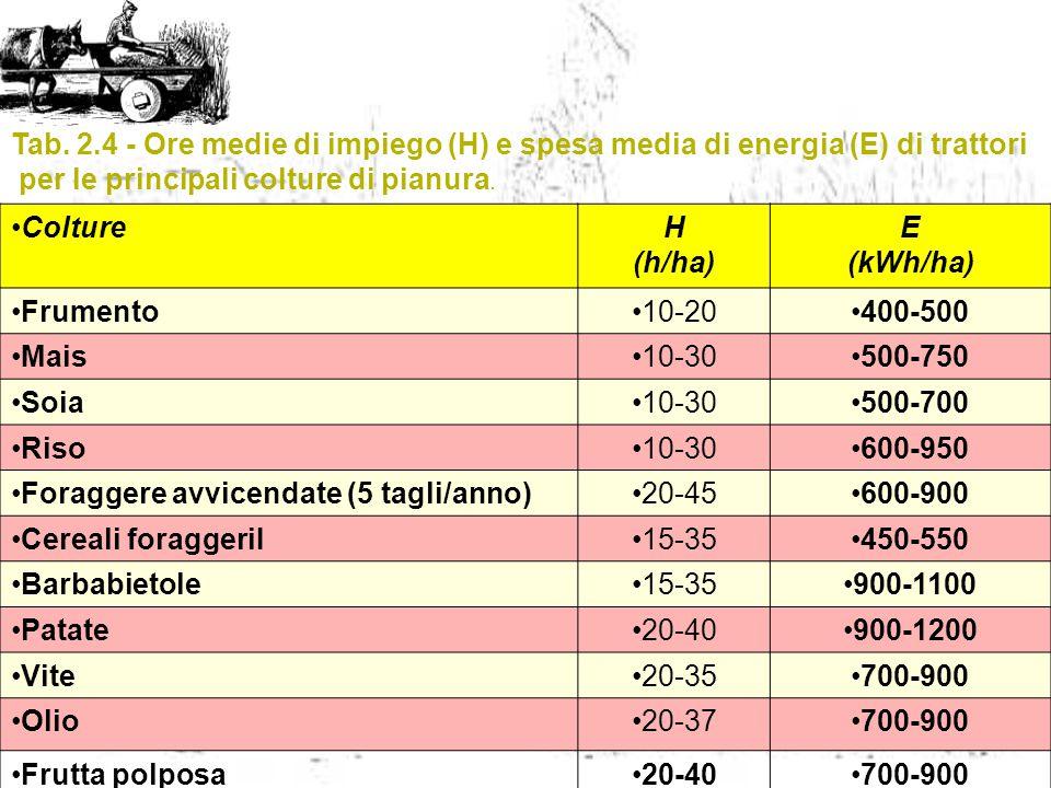 Tab. 2.4 - Ore medie di impiego (H) e spesa media di energia (E) di trattori per le principali colture di pianura. ColtureH (h/ha) E (kWh/ha) Frumento