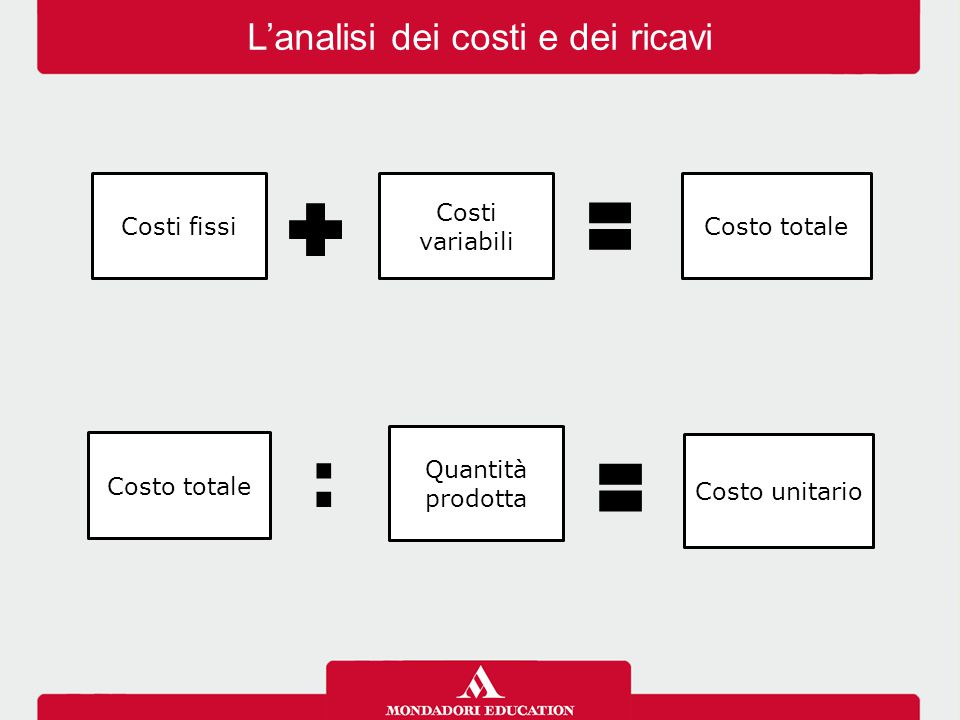 L'analisi dei costi e dei ricavi Costi fissi Costi variabili Costo totale Quantità prodotta Costo unitario :
