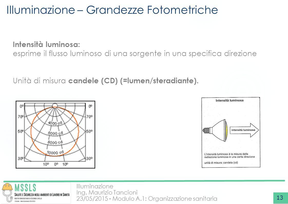 Illuminazione Ing. Maurizio Tancioni 23/05/2015 - Modulo A.1: Organizzazione sanitaria Illuminazione – Grandezze Fotometriche 13 Intensità luminosa: e