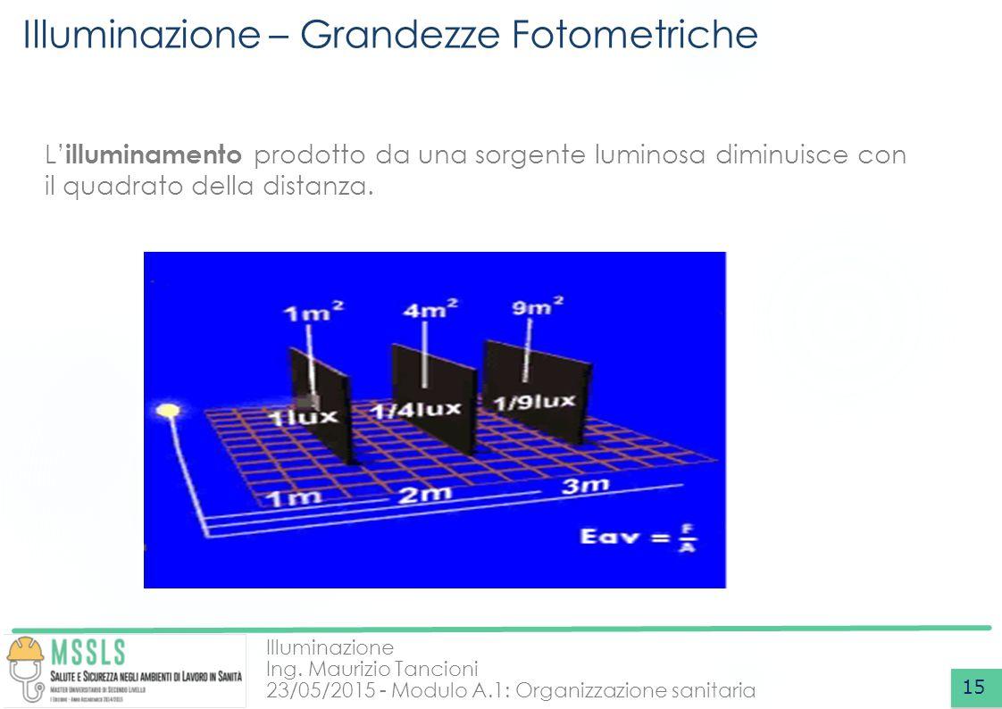 Illuminazione Ing. Maurizio Tancioni 23/05/2015 - Modulo A.1: Organizzazione sanitaria Illuminazione – Grandezze Fotometriche 15 L' illuminamento prod