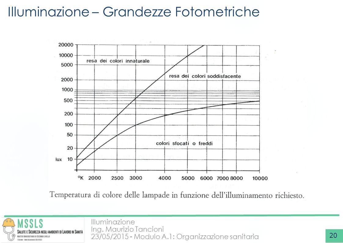 Illuminazione Ing. Maurizio Tancioni 23/05/2015 - Modulo A.1: Organizzazione sanitaria Illuminazione – Grandezze Fotometriche 20
