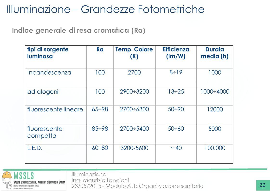 Illuminazione Ing. Maurizio Tancioni 23/05/2015 - Modulo A.1: Organizzazione sanitaria Illuminazione – Grandezze Fotometriche 22 Indice generale di re