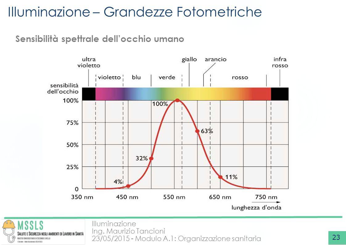 Illuminazione Ing. Maurizio Tancioni 23/05/2015 - Modulo A.1: Organizzazione sanitaria Illuminazione – Grandezze Fotometriche 23 Sensibilità spettrale
