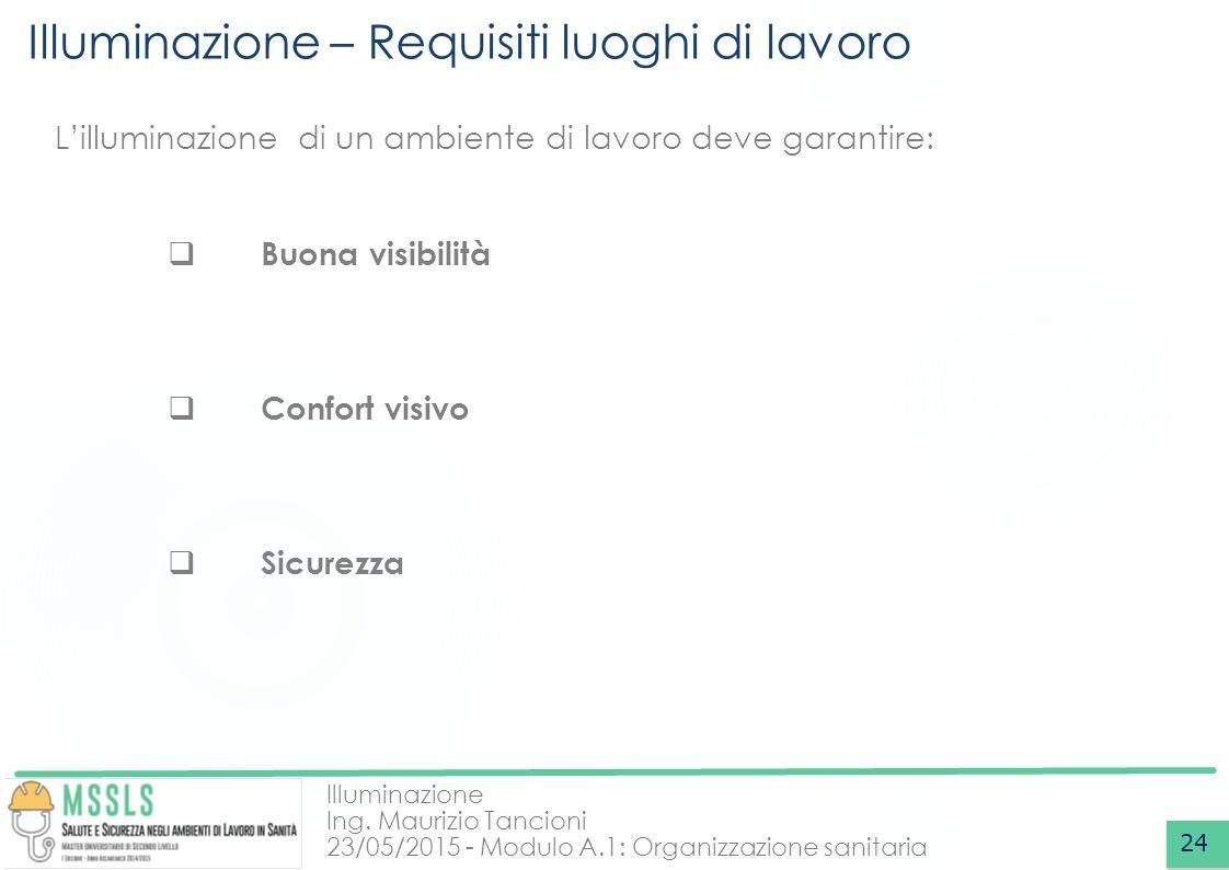 Illuminazione Ing. Maurizio Tancioni 23/05/2015 - Modulo A.1: Organizzazione sanitaria Illuminazione – Requisiti luoghi di lavoro 24 L'illuminazione d