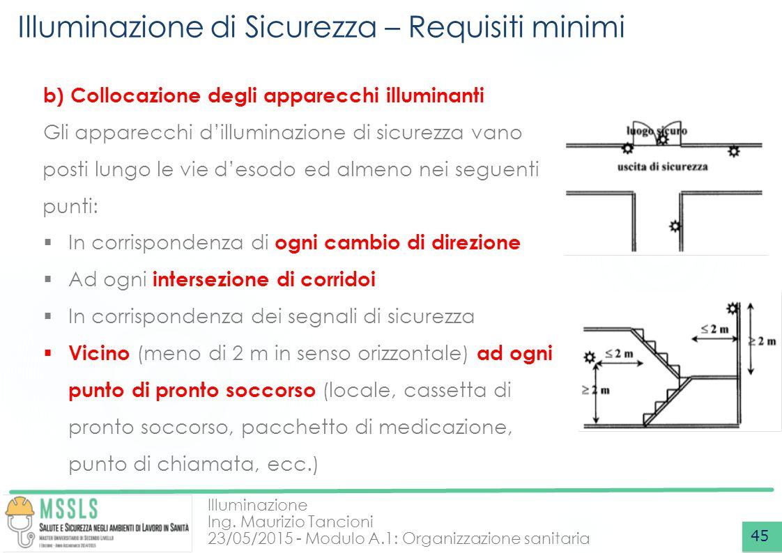Illuminazione Ing. Maurizio Tancioni 23/05/2015 - Modulo A.1: Organizzazione sanitaria Illuminazione di Sicurezza – Requisiti minimi 45 b) Collocazion