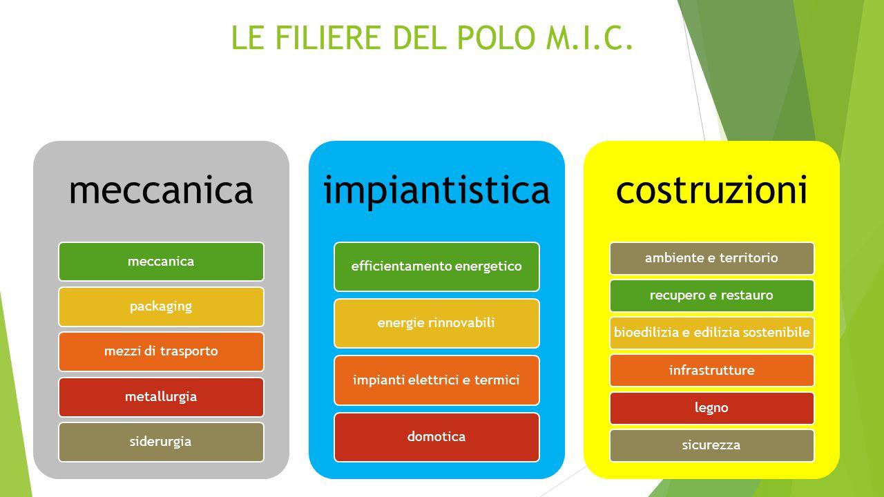 LE FILIERE DEL POLO M.I.C. meccanica packagingmezzi di trasportometallurgiasiderurgia impiantistica efficientamento energeticoenergie rinnovabiliimpia