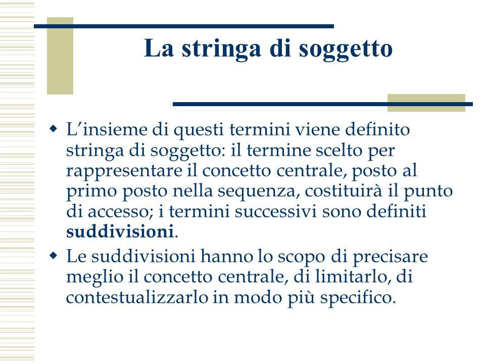 La stringa di soggetto  L'insieme di questi termini viene definito stringa di soggetto: il termine scelto per rappresentare il concetto centrale, posto al primo posto nella sequenza, costituirà il punto di accesso; i termini successivi sono definiti suddivisioni.