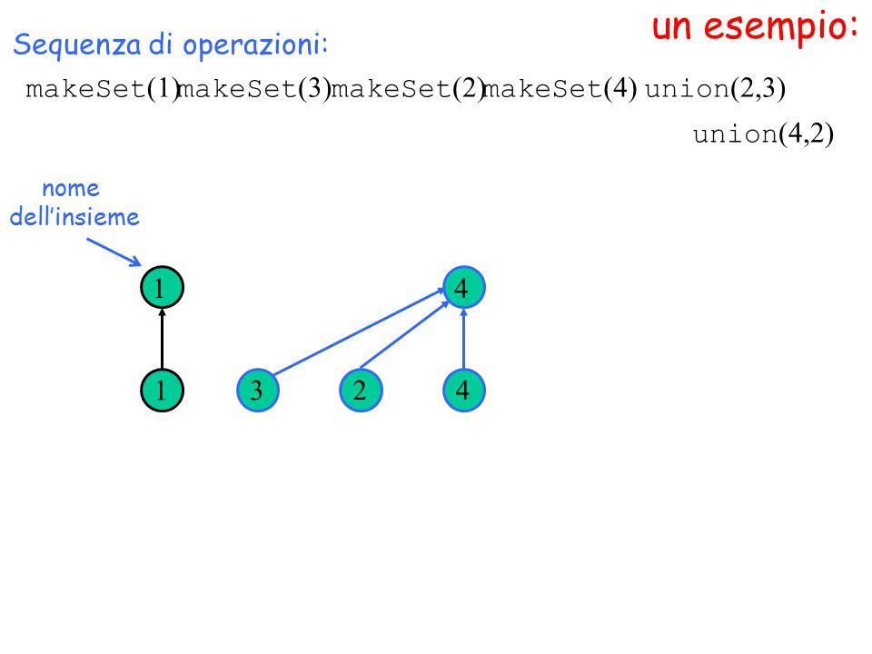 un esempio: nome dell'insieme Sequenza di operazioni: 1 1 32 4 4 union (4,2) makeSet (1) makeSet (3) makeSet (2) makeSet (4) union (2,3)