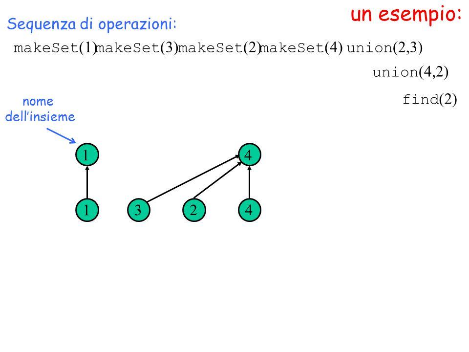 un esempio: nome dell'insieme Sequenza di operazioni: 1 1 32 4 4 find (2) union (4,2) makeSet (1) makeSet (3) makeSet (2) makeSet (4) union (2,3)