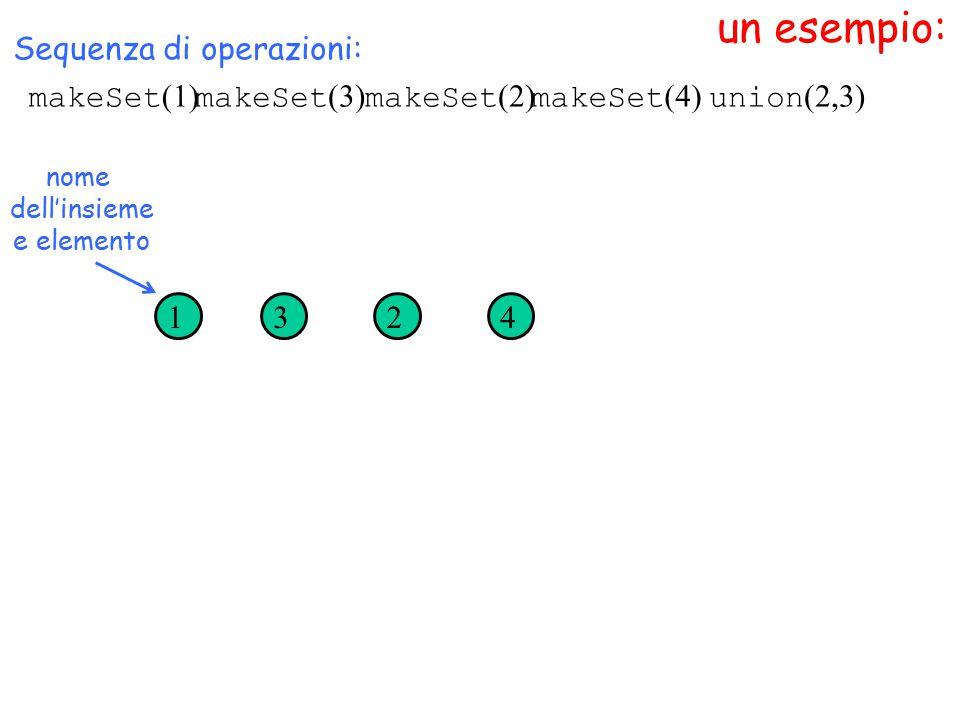 un esempio: makeSet (1) nome dell'insieme e elemento Sequenza di operazioni: makeSet (3) makeSet (2) makeSet (4) 1324 union (2,3)