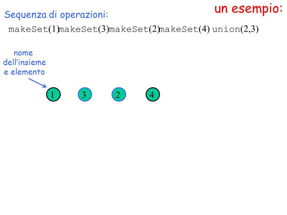 un esempio: makeSet (1) Sequenza di operazioni: makeSet (3) makeSet (2) makeSet (4) 1324 union (2,3) nome dell'insieme e elemento