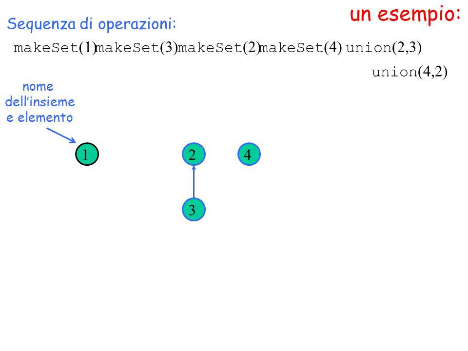 un esempio: makeSet (1) Sequenza di operazioni: makeSet (3) makeSet (2) makeSet (4) 1 3 24 union (2,3) nome dell'insieme e elemento union (4,2)