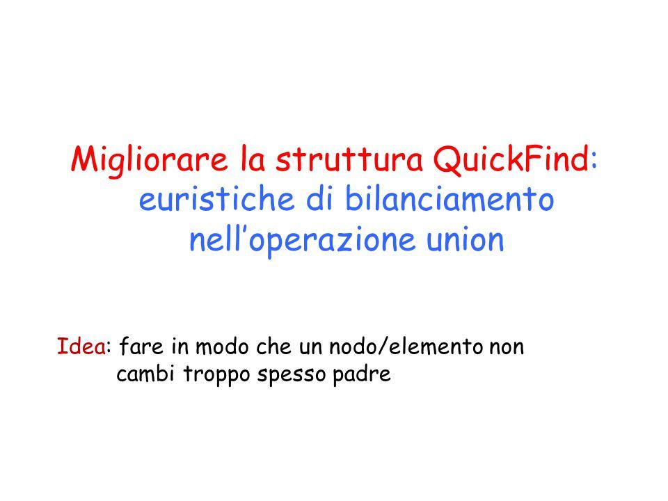 Migliorare la struttura QuickFind: euristiche di bilanciamento nell'operazione union Idea: fare in modo che un nodo/elemento non cambi troppo spesso padre