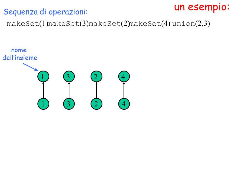 un esempio: makeSet (1) nome dell'insieme Sequenza di operazioni: makeSet (3) makeSet (2) makeSet (4) 1 1 3 3 2 2 4 4 union (2,3)