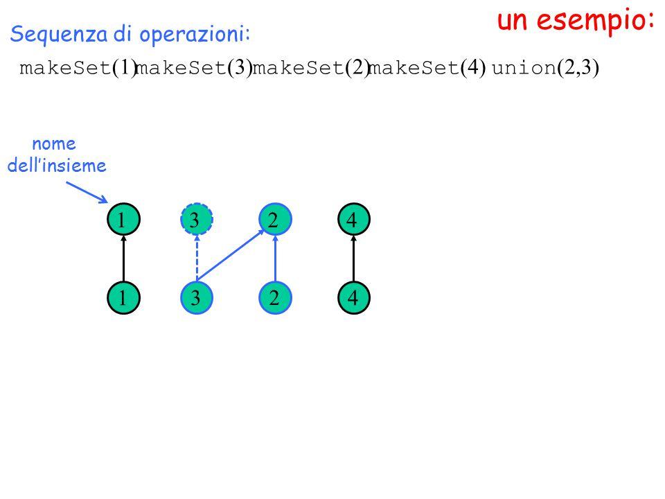 un esempio: nome dell'insieme Sequenza di operazioni: 1 1 3 3 2 2 4 4 makeSet (1) makeSet (3) makeSet (2) makeSet (4) union (2,3)