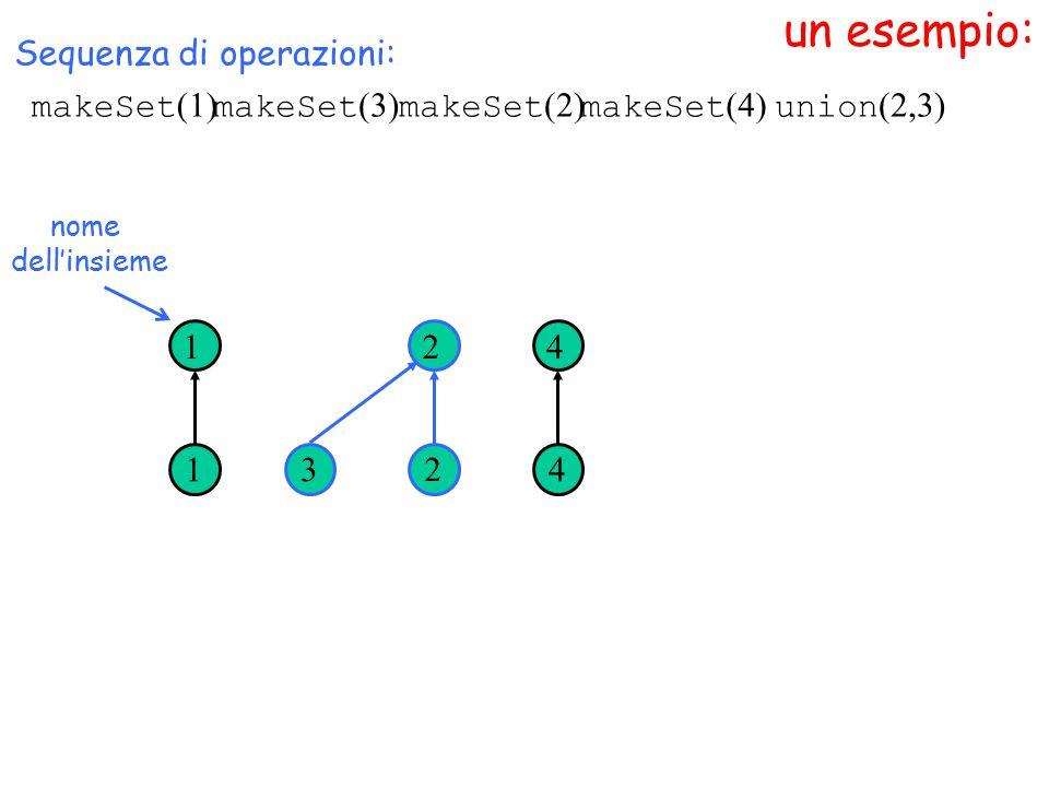 un esempio: nome dell'insieme Sequenza di operazioni: 1 1 3 2 2 4 4 makeSet (1) makeSet (3) makeSet (2) makeSet (4) union (2,3)