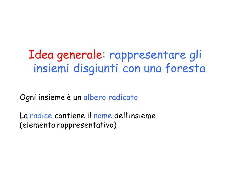 Idea generale: rappresentare gli insiemi disgiunti con una foresta Ogni insieme è un albero radicato La radice contiene il nome dell'insieme (elemento rappresentativo)