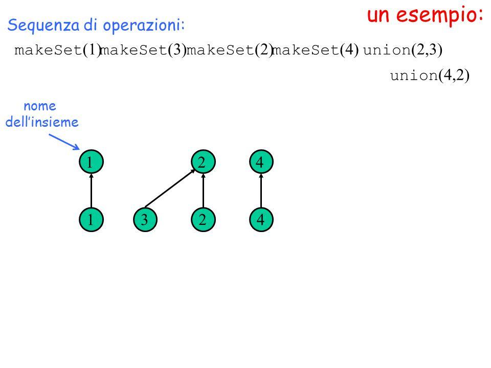 un esempio: nome dell'insieme Sequenza di operazioni: 1 1 3 2 2 4 4 union (4,2) makeSet (1) makeSet (3) makeSet (2) makeSet (4) union (2,3)