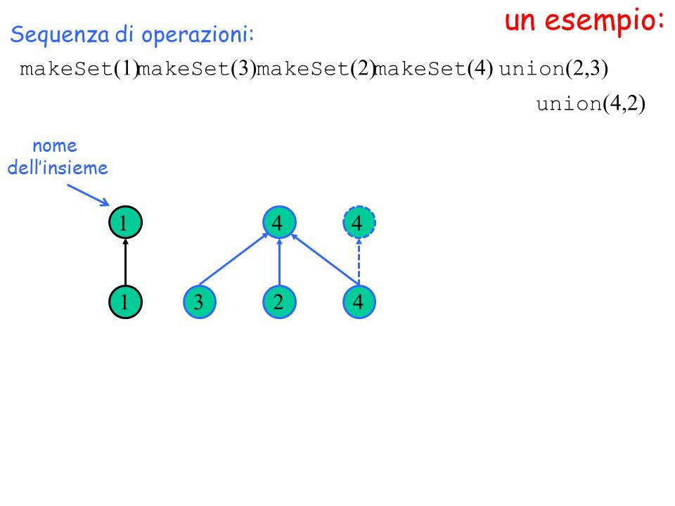 un esempio: nome dell'insieme Sequenza di operazioni: 1 1 3 4 2 4 4 union (4,2) makeSet (1) makeSet (3) makeSet (2) makeSet (4) union (2,3)