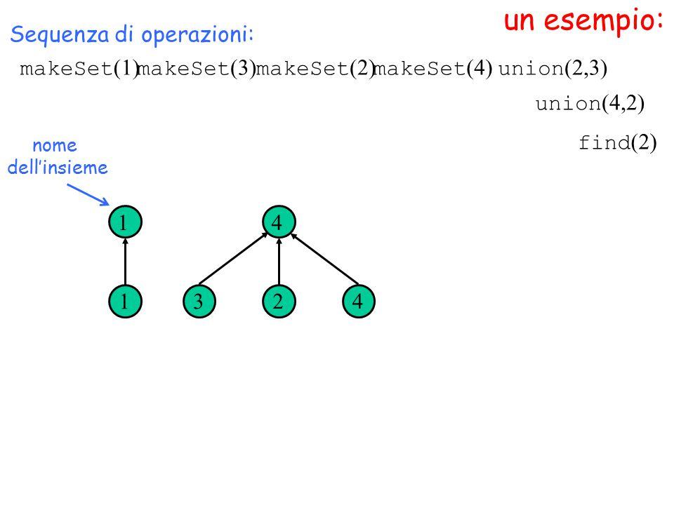 un esempio: nome dell'insieme Sequenza di operazioni: 1 1 3 4 24 union (4,2) makeSet (1) makeSet (3) makeSet (2) makeSet (4) union (2,3) find (2)