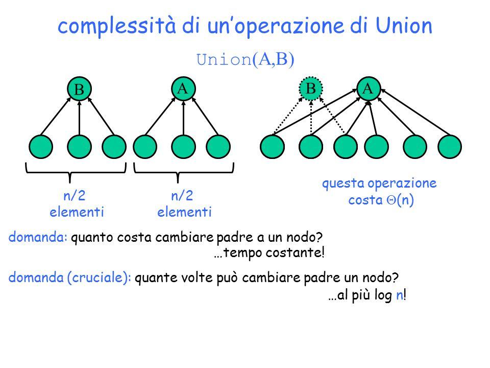 complessità di un'operazione di Union Copyright © 2004 - The McGraw - Hill Companies, srl 49 B ABA Union (A,B) n/2 elementi n/2 elementi domanda: quanto costa cambiare padre a un nodo.