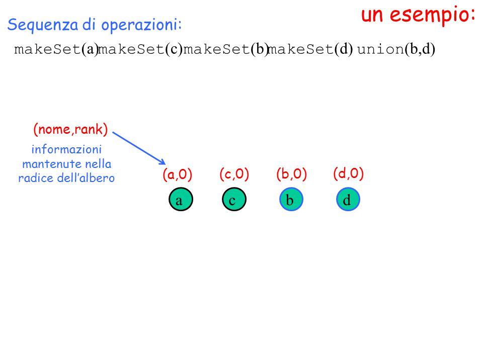 un esempio: makeSet (a) (nome,rank) Sequenza di operazioni: makeSet (c) makeSet (b) makeSet (d) acbd union (b,d) informazioni mantenute nella radice dell'albero (a,0) (c,0)(b,0) (d,0)