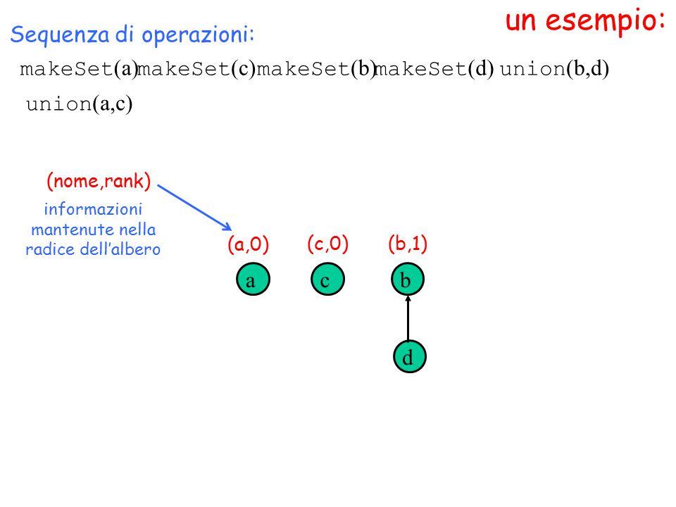 un esempio: makeSet (a) (nome,rank) Sequenza di operazioni: makeSet (c) makeSet (b) makeSet (d) acb d union (b,d) informazioni mantenute nella radice dell'albero (a,0) (c,0)(b,1) union (a,c)