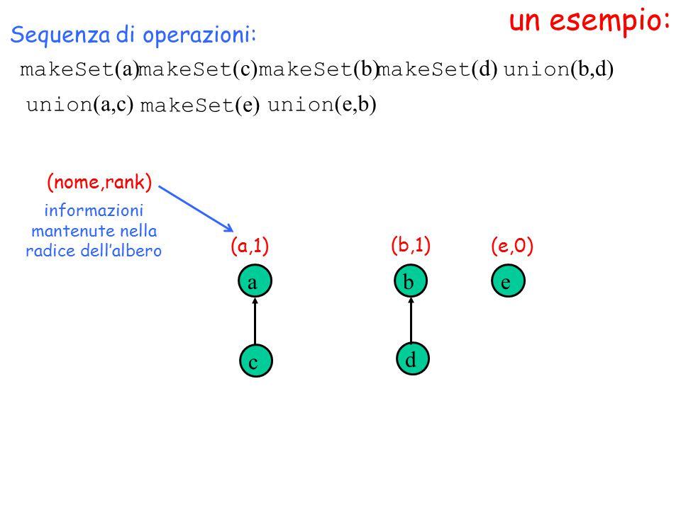 un esempio: makeSet (a) (nome,rank) Sequenza di operazioni: makeSet (c) makeSet (b) makeSet (d) a c b d union (b,d) informazioni mantenute nella radice dell'albero (a,1) (b,1) union (a,c) makeSet (e) e (e,0) union (e,b)