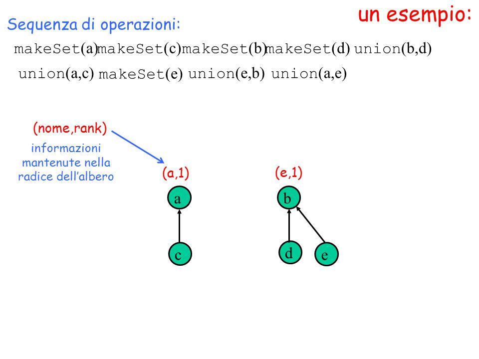 un esempio: makeSet (a) (nome,rank) Sequenza di operazioni: makeSet (c) makeSet (b) makeSet (d) a c b d union (b,d) informazioni mantenute nella radice dell'albero (a,1) (e,1) union (a,c) makeSet (e) e union (e,b) union (a,e)